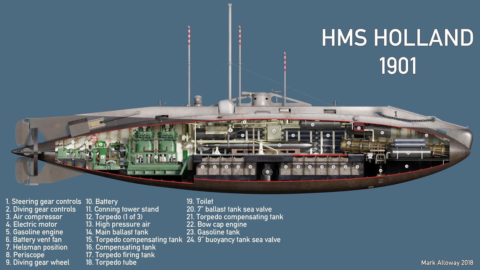 HMS HOLLAND CUTAWAY INTERIOR